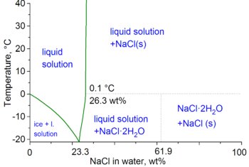 English: water-NaCl phase diagram. Lide, CRC H...