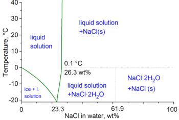 English: water-NaCl phase diagram. Lide, CRC H...